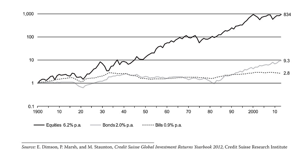 US Asset Class return 1900-2009.jpg