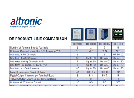 Which Altronic Controller System is Right for You?