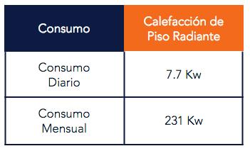 Consumo de Energía de la Calefacción