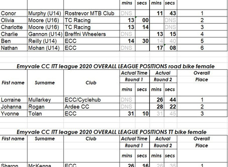 10/07/2020 - ECC ITT Round 2 - Results and League standings