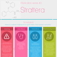 Strattera. What you need to know.