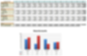 Microsot Excel spreadsheet and graph