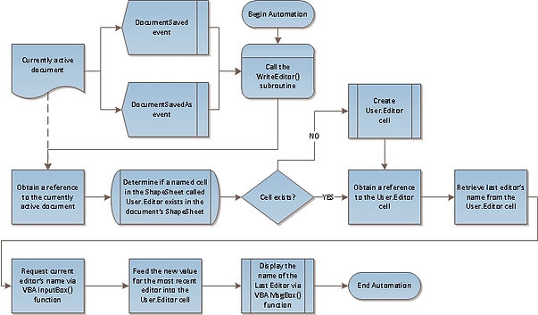 Microsoft Visio diagram