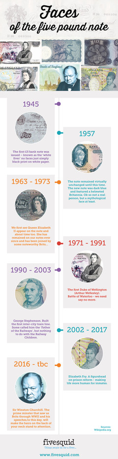 History of Five Pound Note Faces