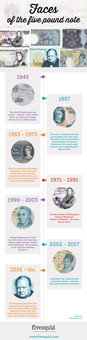 Timeline History of Five Pound Note Faces