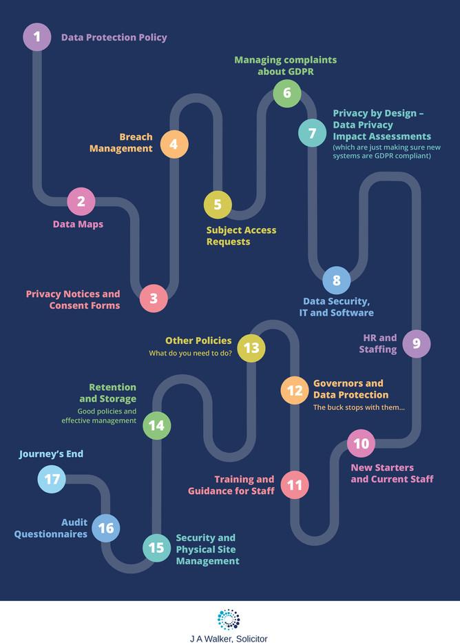 Journey Map Timeline