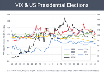 Infographic - Elections Chart