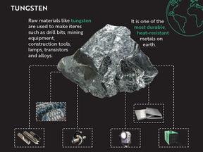 Tungsten Infographic
