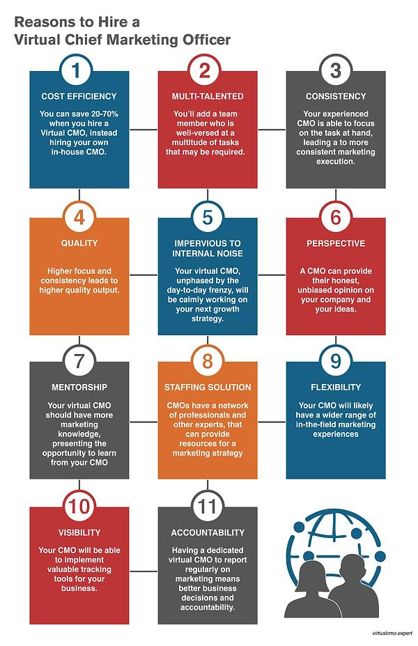 Virtual CMO Infographic - 4