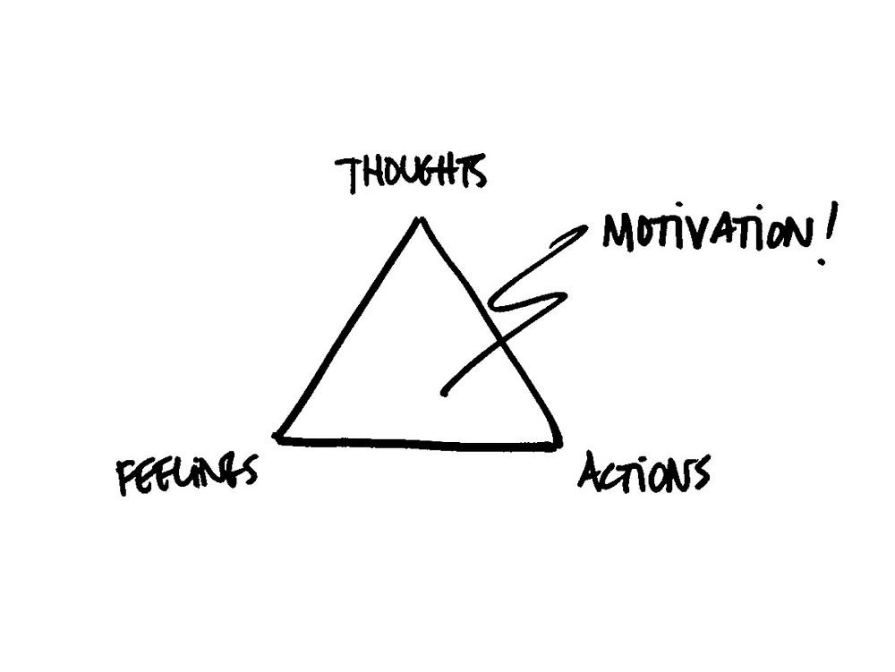 Motivation-Triangle