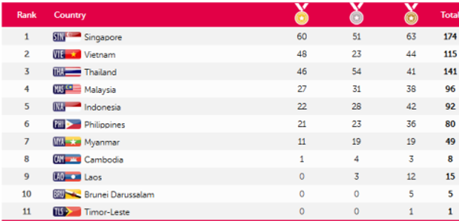 medal-tally-seagames-2015