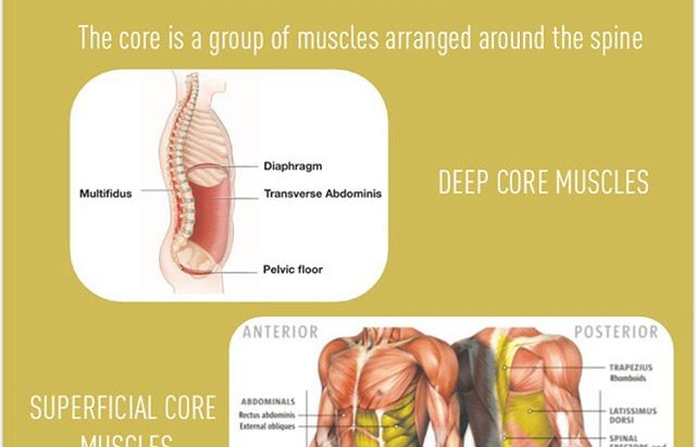 Do You Know What Your Core Really Is?