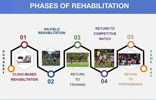 ACL Rehabilitation: The importance of Field Training to Return to Play Successfully