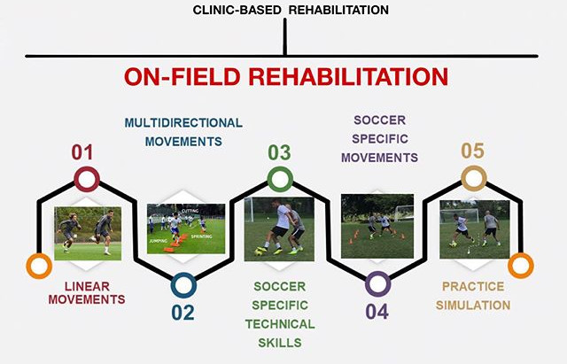 ACL : why you need an On-Field Rehabilitation program before returning to play...