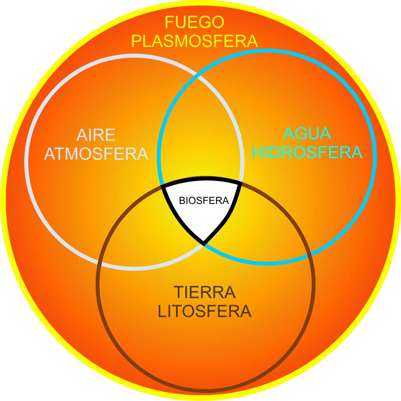 4 esferas de vida