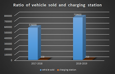 number of EV and charging station
