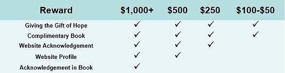 Donation Chart.JPG