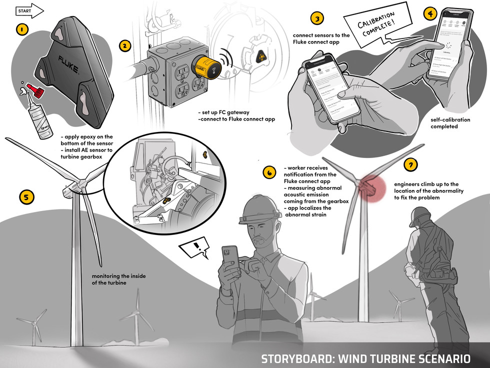 Wind Turbine Storyboard