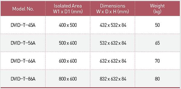 DVID-T Passive Tabletop Vibraton Isolation Platform Ordering Chart
