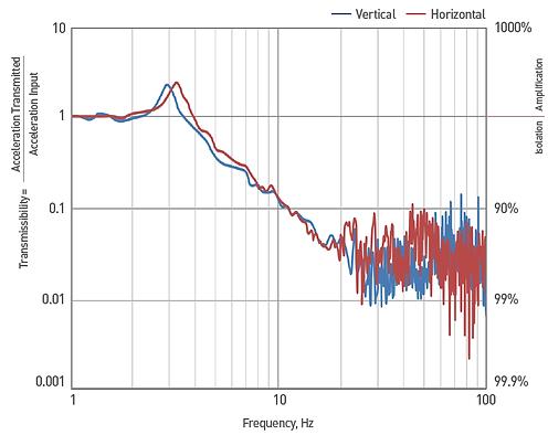 DVID-T Transmissibility Curve.png