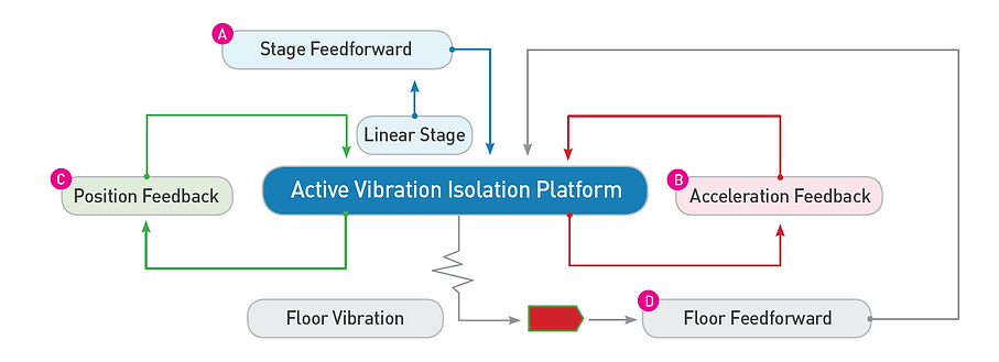 Feedback Feedforward Vibration Control.P