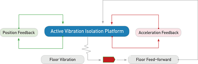 Active Vibration Isolation System Alogrithm