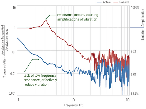 Active Vibration Isolation vs Passive Vibration