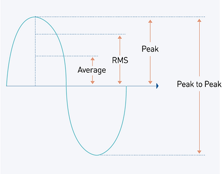 Vibration Amplitude Measurement.PNG