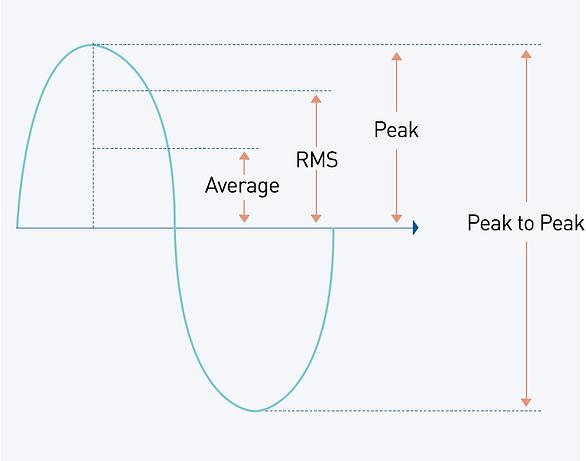 Vibration Amplitude Measurement.PNG