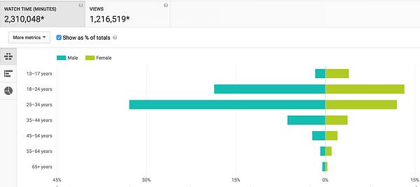 YouTube Demographics.png