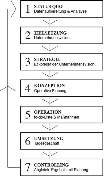 benfina-ablaufplanung-zusammenarbeit-d3.