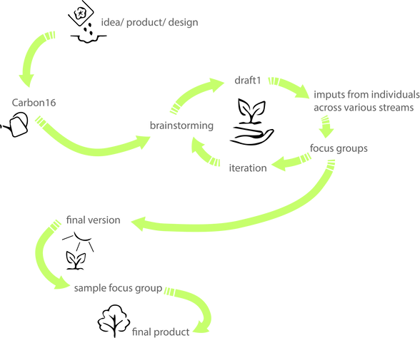 A flowchart that describes the company's work process.