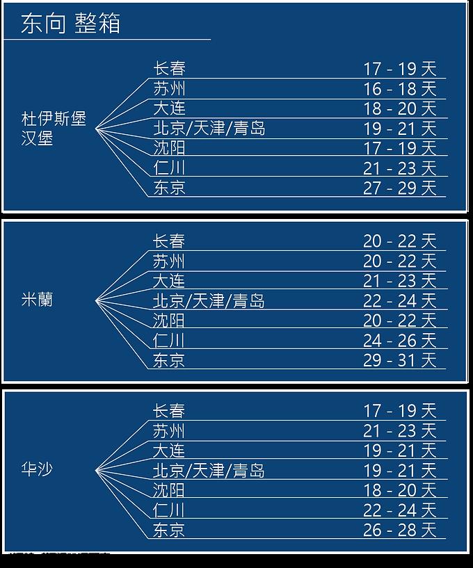 TransitTime_EB_FCL_CN.png