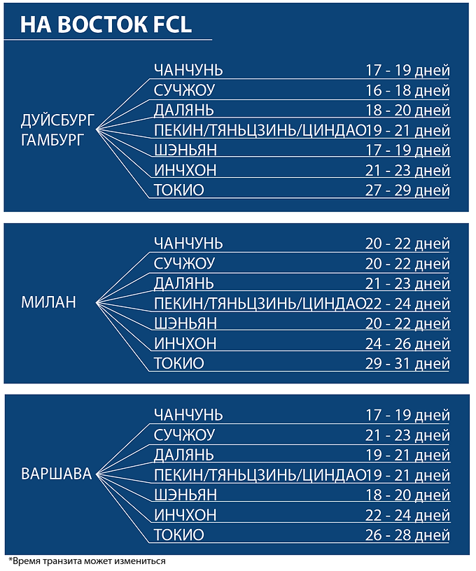 TransitTime_EB_FCL_RU.png