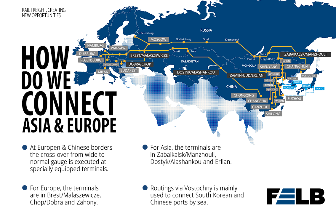 How we connect Asia & Europe