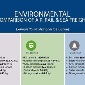 Rail, The Green Alternative