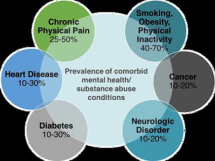 psyche-comorbid-conditions.png