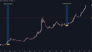 The shortfall of the Turkish Lira (TRY)