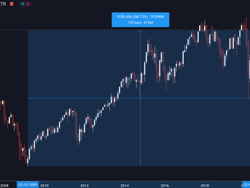 How unbelievable the American has outperformed the German stock market