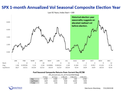 seasonality in the market kicks in