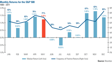 """Why """"Sell in May and go away"""" isn't a great idea this year"""
