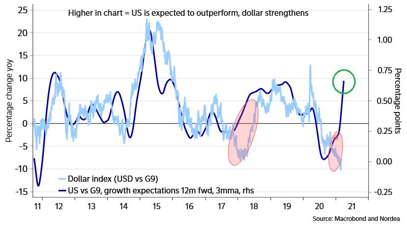 Wirtschaftswachstum US Dollar Stärke Lukas Kümmerle