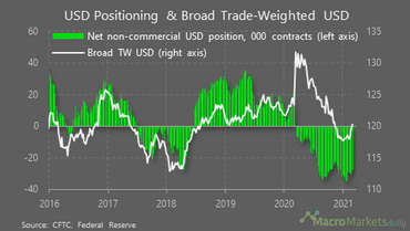 Dollar up, Euro down ?
