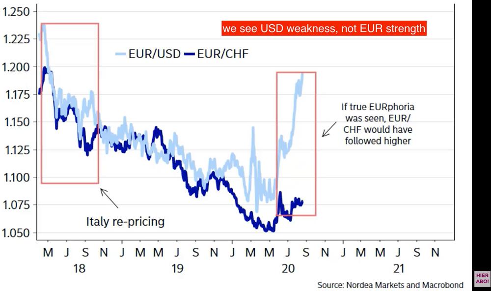 dollar weakness not euro strength lukas kuemmerle