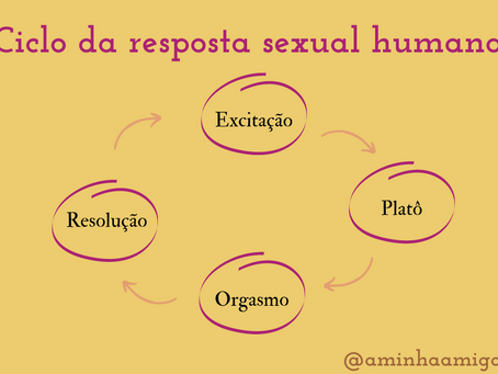 Ciclo da resposta sexual humana