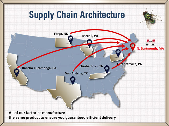Supply Chain Presentation Slide