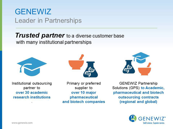 Partnerships Presentation Slide