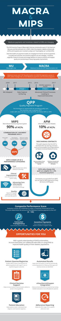 MACRA & MIPS Infographic