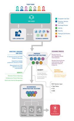 Core Capabilities Infographic