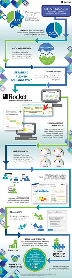 Rocket Enterprise Infographic